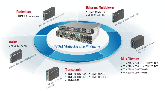 WDM Solutions - Optional Cards