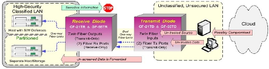 CF-21TD/ CF-21TR & GF-55TD/ GF-55TR Dual-Channel Data Diodes diagram
