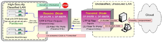 CF-21UTD/ 21UTR & GF-55UTD/ 55UTR Dual-Channel Data Diodes diagram