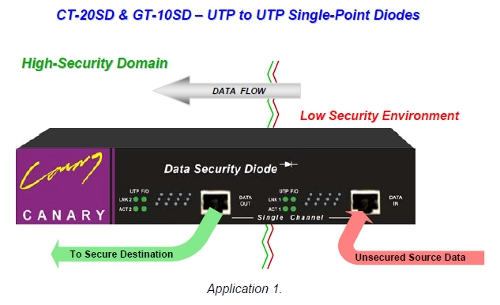 Uni-Directional Data Security Diodes