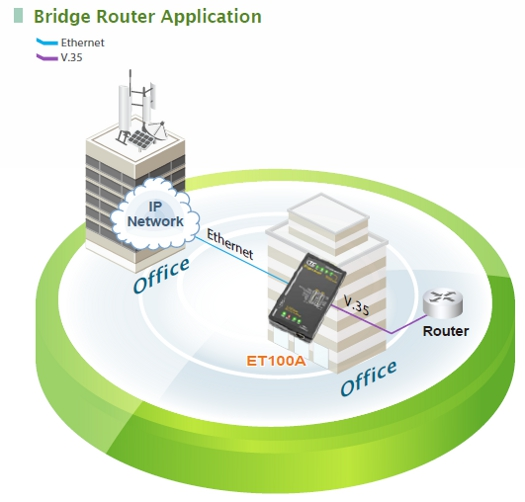 Bridge Router Application