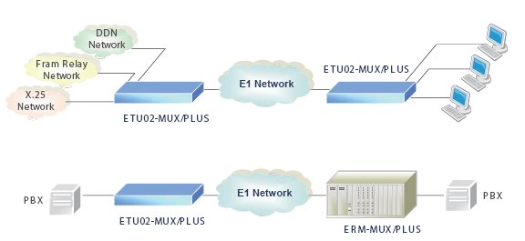 ETU02-MUX-Plus 1U, 3 I/O Slot Data, Ethernet, Voice E1 Managed Multiplexer schematic