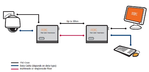 One Channel Video with one Channel Bi-Directional Data or Pelco Coaxitron Data diagram