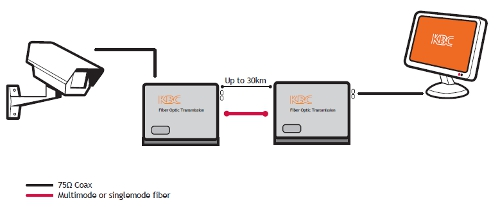 One Channel Video, P2P Transmission diagram