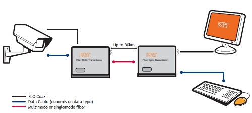 One Channel Video with Bi-Directional Data diagram
