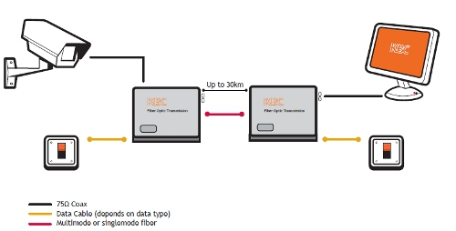 One Channel Video with 1 Simplex Contact Closure diagram
