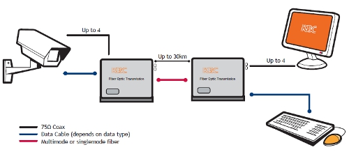 Four Channel Video with Bi-Directional Data diagram