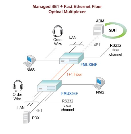 Managed 4E1 + Fast Ethernet Fibre Optic Multiplexer