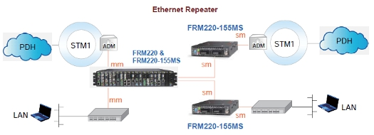 FRM220-155MS Transponder schematic