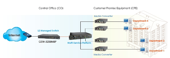 8 Port L2 Ethernet Managed PoE Switch schematic