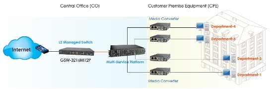 16 Port L2 Ethernet Managed PoE Switch schematic