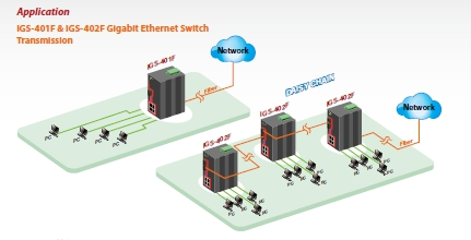4-Port 10/100/1000Base-T(X) with 1 or 2-Port Fibre Gigabit Ethernet Switch schematic