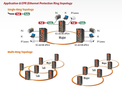 PoE Managed Gigabit Ethernet Switch schematic