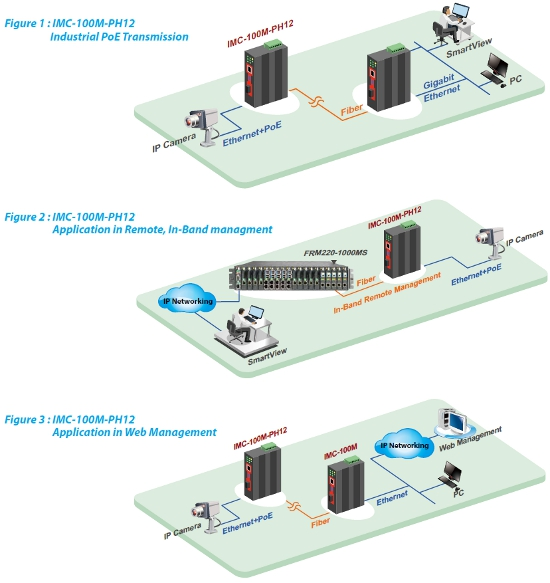 10/100Base-T to 100Base-FX Managed with PoE+ Fibre Converter applications