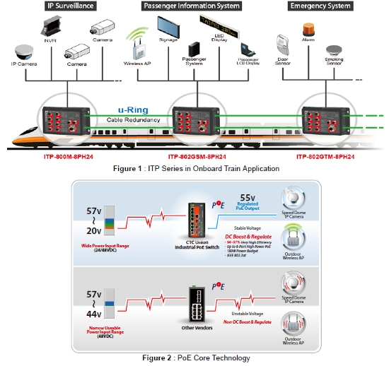 EN50155 Managed FE PoE Switches application 1