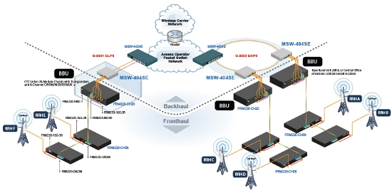 L2+ Carrier Ethernet Switch (NID) with Sync. Ethernet schematic