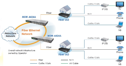 MSW-4424A Gigabit L2+ OAM Managed Fibre Switch schematic