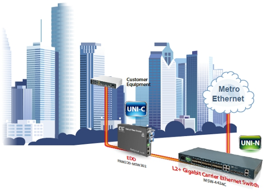 L2+ Gigabit Carrier Ethernet Switch schematic