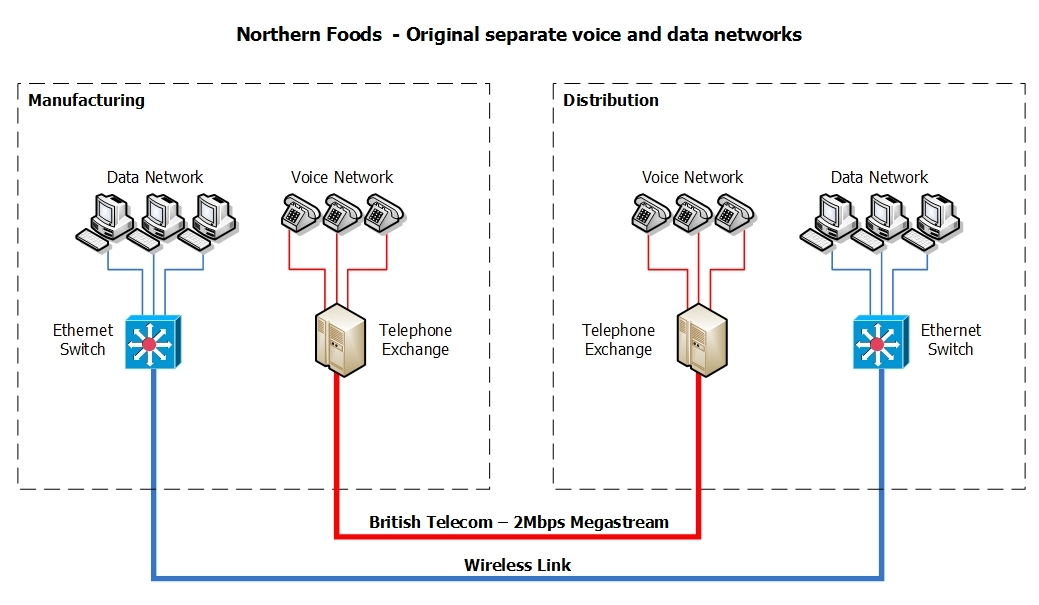 Northern Foods before schematic