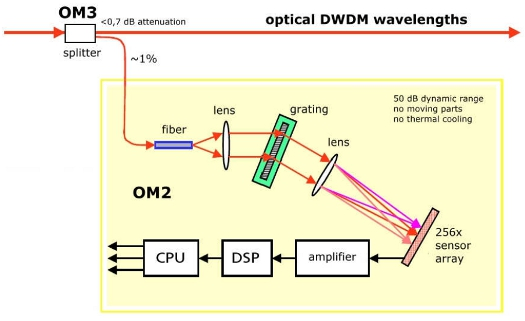 OM2 Optical Spectrum Analyzer and OM3 Tap Coupler schematic