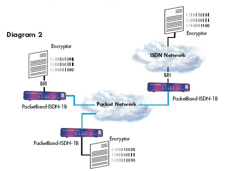 PacketBand-ISDN-1B diagram 2