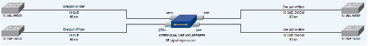 SFP+ to XFP conversion with 10.3 Gbps Ethernet for long distances with 3R