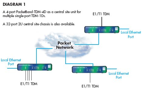 A 4-port PacketBand-TDM-4