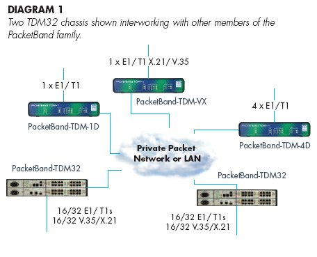 PacketBand-TDM32 diagram
