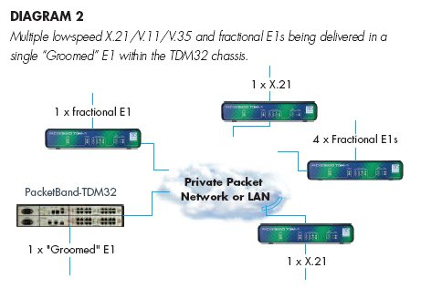 PacketBand-TDM32 schematic