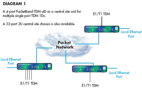PacketBand-TDM-4