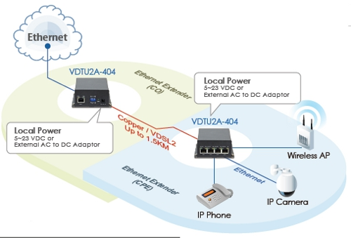 VDSL2 LAN Extender with 4 Ports GbE Ethernet schematic